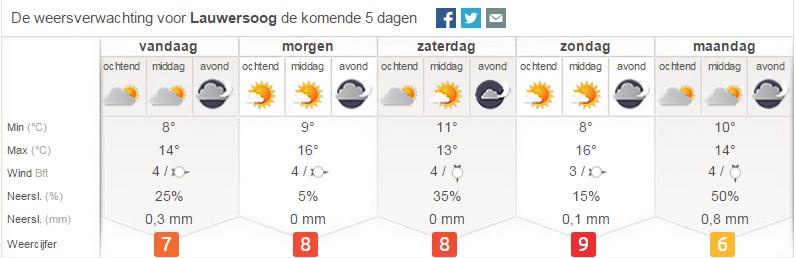 Weer Lauwersoog Pinksteren 2015